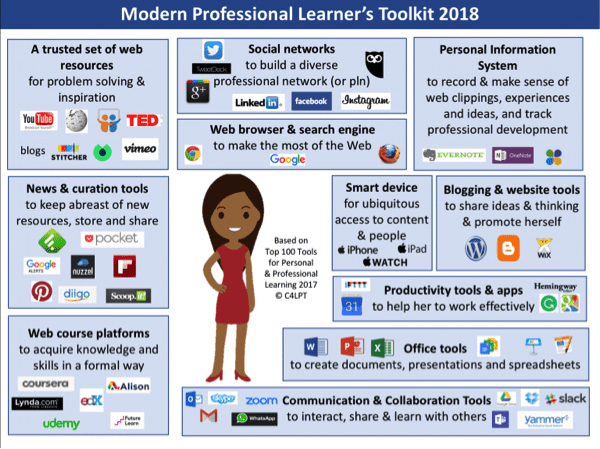 Fonte: Modern Workplace Learning Magazine