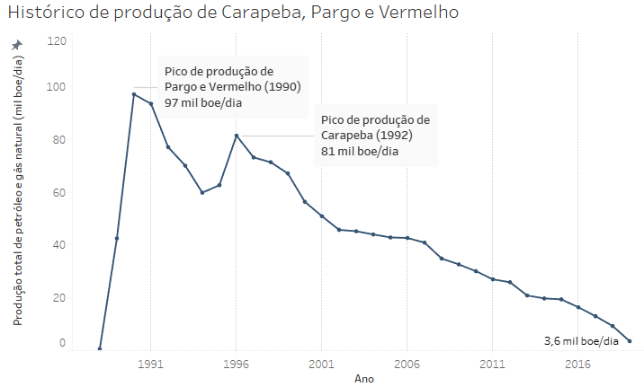 Histórico de produção de Carapeba, Pargo e Vermelho