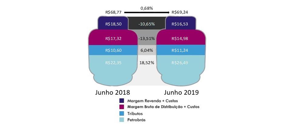Composição dos preços médios do GLP em junho de 2019 (Sindigás)