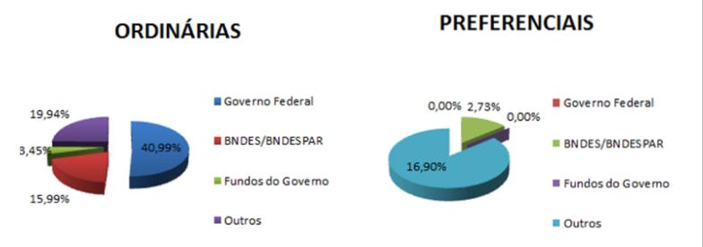 Capital social da Eletrobtras: governo Bolsonaro quer limitar participação da União a 10% das ações com direito a voto