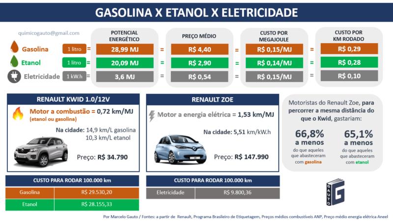 Figura 2 – Comparação carro a gasolina, etanol e eletricidade