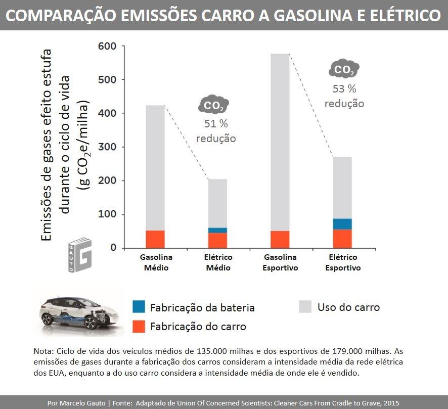 Figura 3 – Comparação das emissões VE versus carro a gasolina