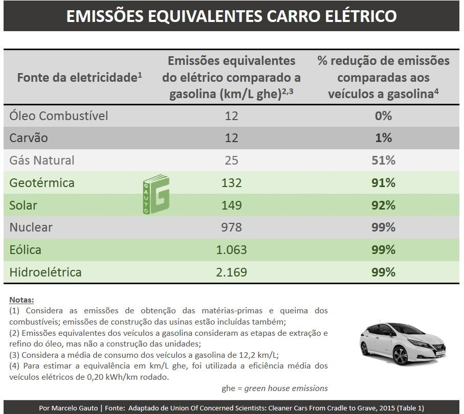 Figura 5 – Emissões equivalentes VE vs carro a gasolina