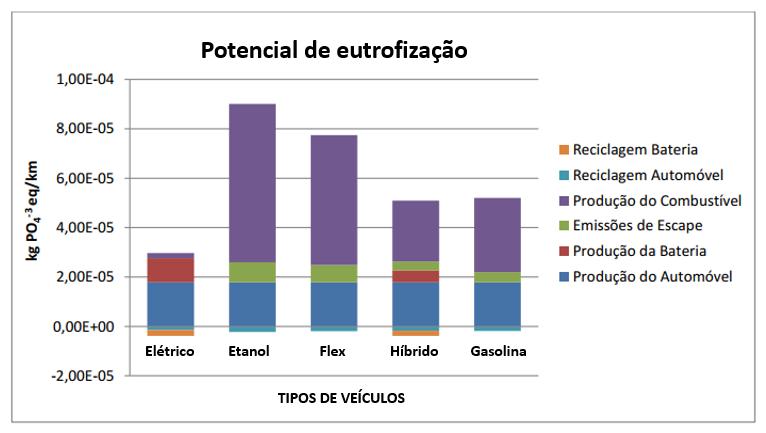 Figura 7 – Potencial de eutrofização da água por tipo de veículo/combustível