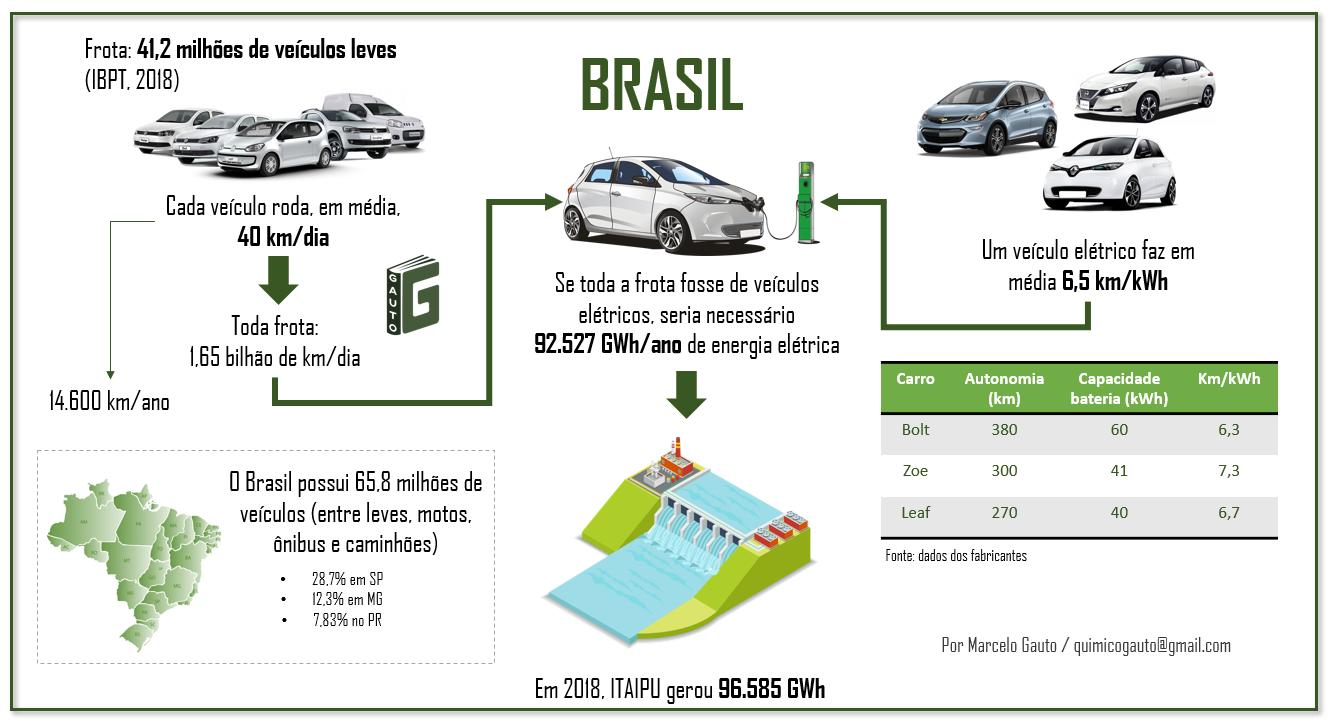 Figura 8 – Energia elétrica necessária para eletrificar a frota brasileira de veículos leves