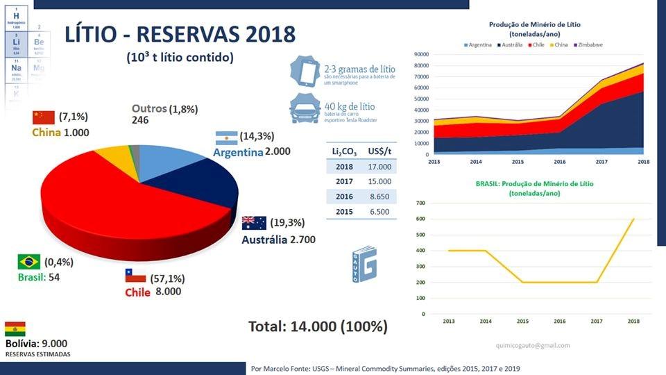 Figura 9 – reservas e produção de lítio em 2018