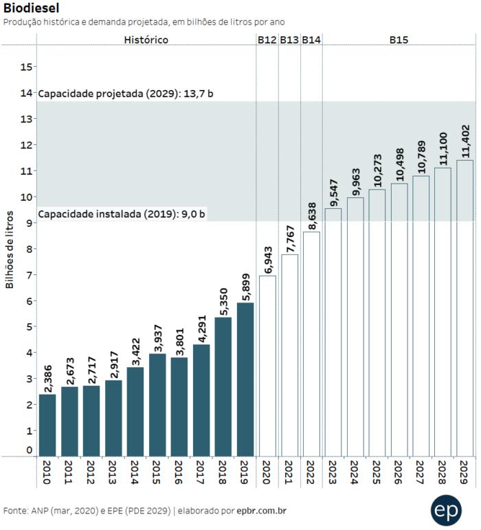 Histórico de produção e demanda projetada por biodiesel no Brasil (ANP, EPE)