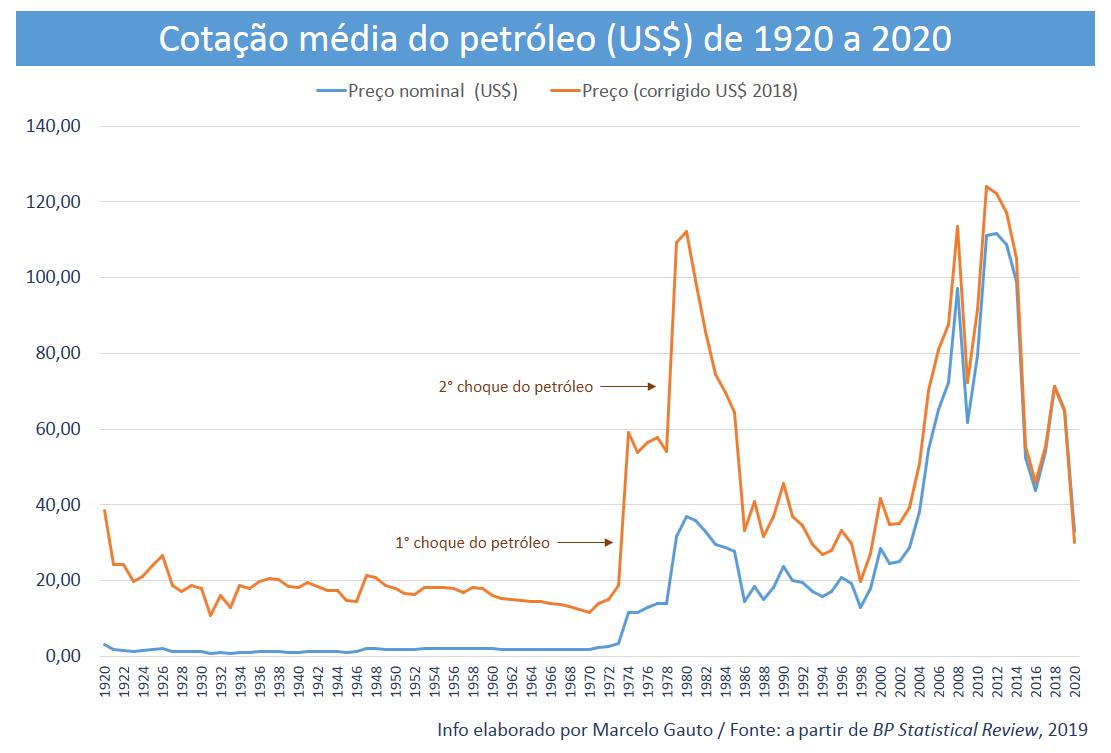 Figura 1 – Cotação média do petróleo de 1920 a 2020