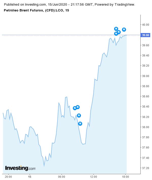 Preços do petróleo Brent no mercado futuro nesta segunda 15