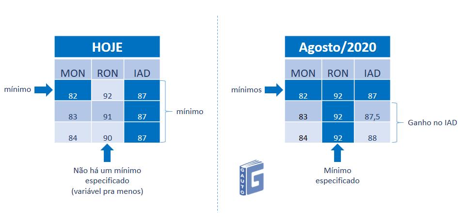 Figura 4 – Comparação da atual e da futura especificação para MON, RON e IAD