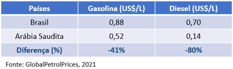 Entre Arábia Saudita e Noruega, Brasil precisa de um rumo para a política de petróleo - 1