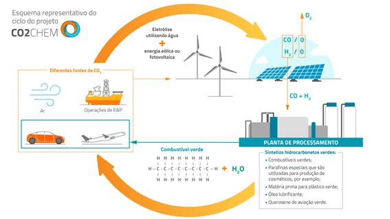 Esquema simplificado do CO2CEM, projeto de captura de carbono da Repsol Sinopec Brasil
