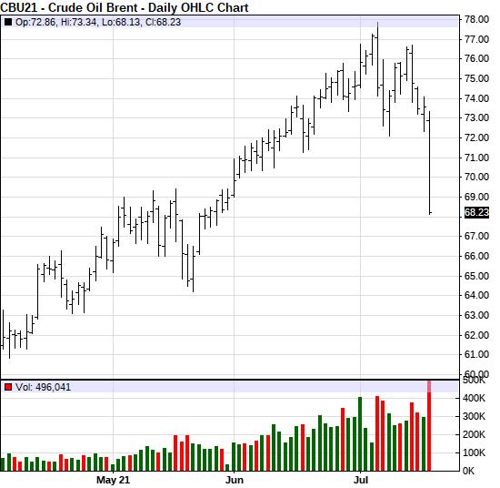 sustentação por preocupações com sobre oferta de óleo (Investing.com)