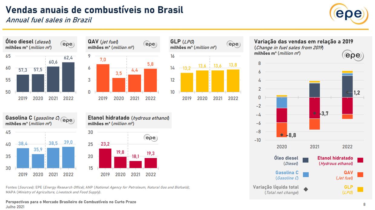 Perspectivas para o mercado brasileiro de combustíveis no curto prazo